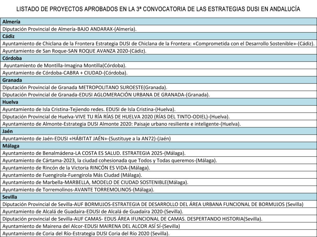 Proyectos Estrategia DUSI Andalucía 2018